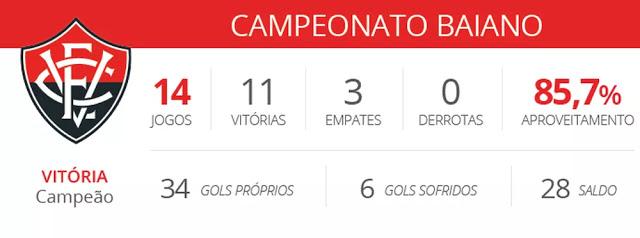 campanha-clubes-serie-a-estaduais-vitoria