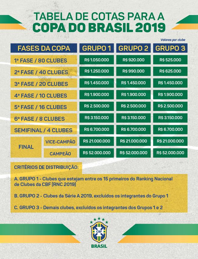 Confira quanto Bahia e Vitória podem faturar na Copa do Brasil em ... 9aa54387cd9d9