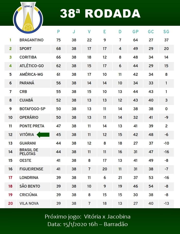 Veja A Classificacao Final Do Campeonato Brasileiro Da Serie B 2019