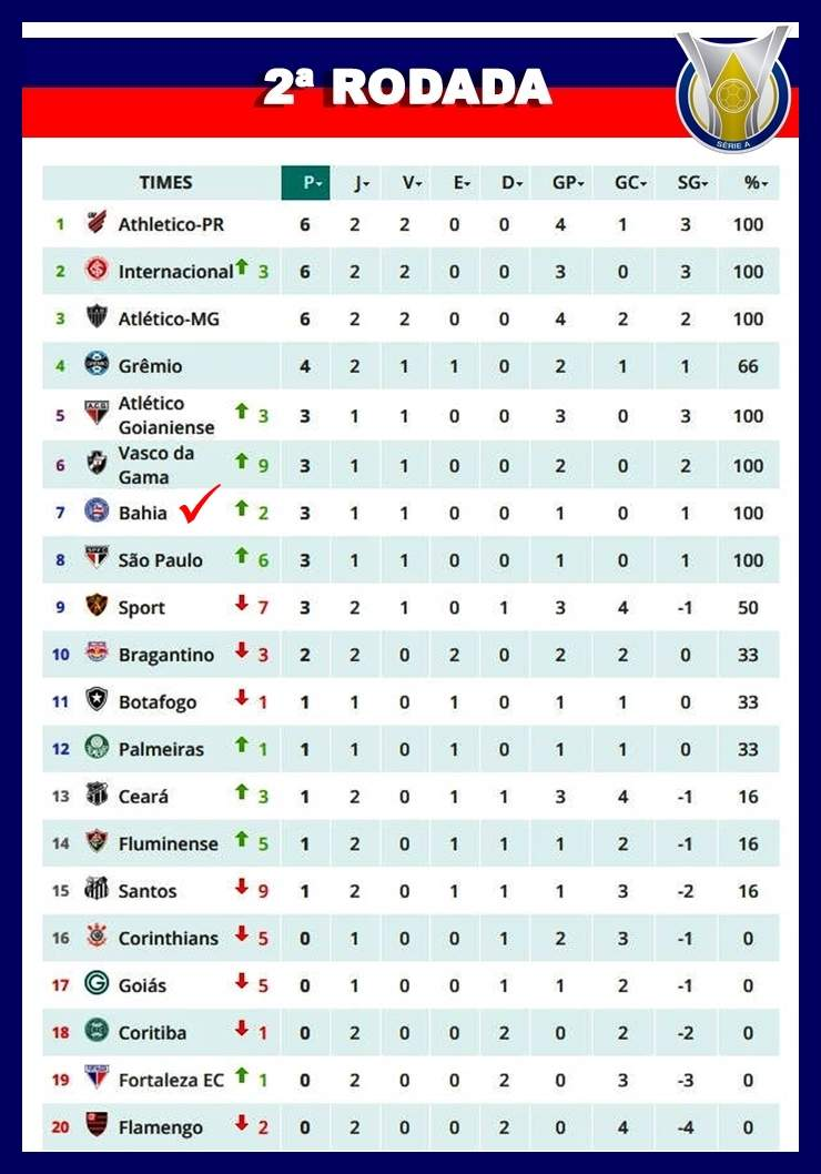 Sport Cai Diante Do Vasco Do Nordeste Apenas Bahia Venceu Na 2ª Rodada Da Serie A