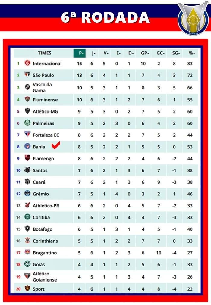 Tabela Do Campeonato Brasileiro Da Serie Apos A Sexta Rodada