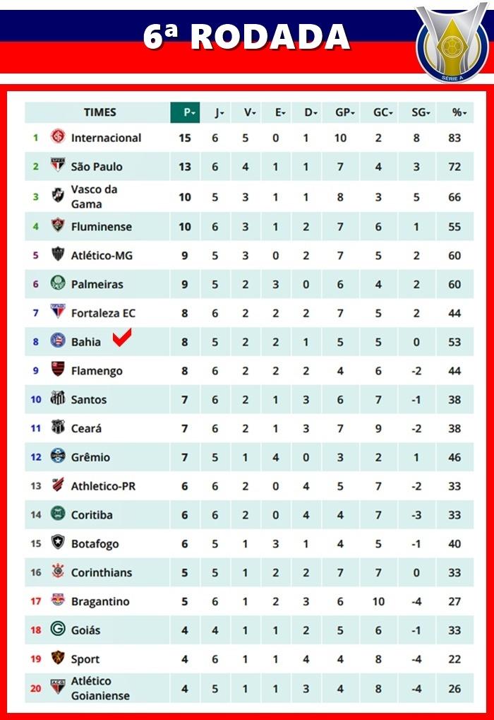 Tabela Do Campeonato Brasileiro Da Serie A Apos Sexta Rodada