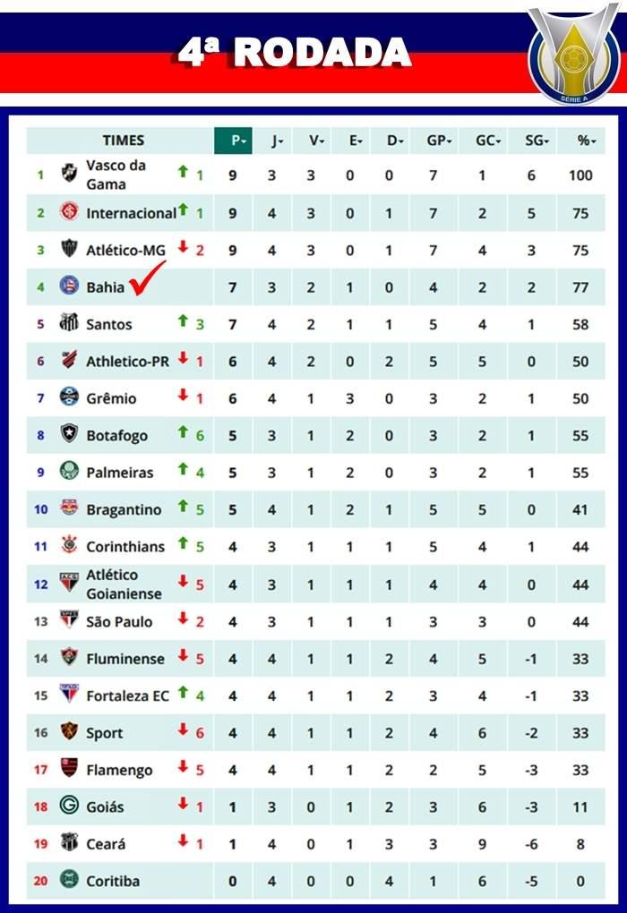 Serie A Veja Como Ficou A Classificacao Apos Finalizada A 4ª Rodada